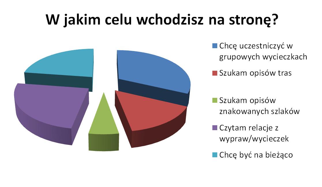 09 ankieta 2