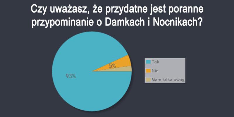 19 ankieta 2